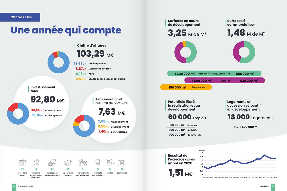 benjamin lecoq - graphiste paris - communication financière - print rapport annuel - sadev94 - chiffres clés