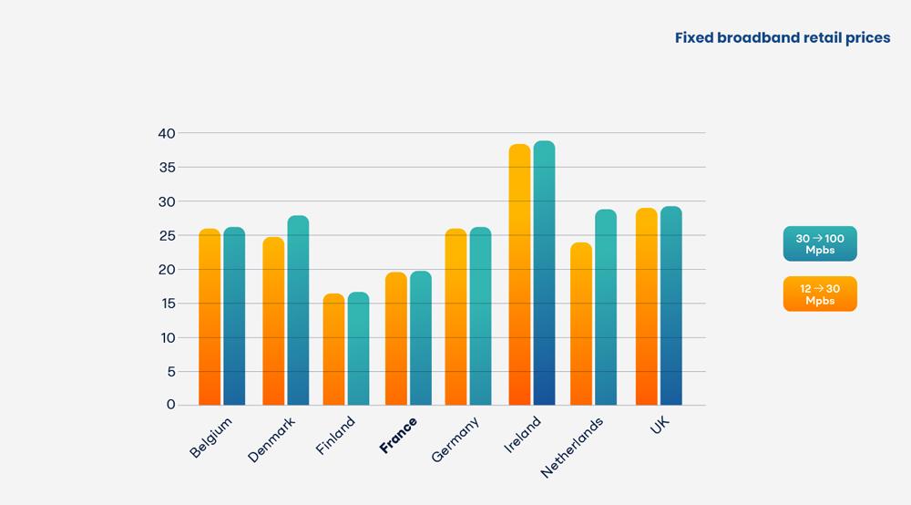 benjamin lecoq - graphiste paris clichy - - france datacenter & gimelec - brochure investir en france _ data - Prix de détail du haut débit fixe en 2018