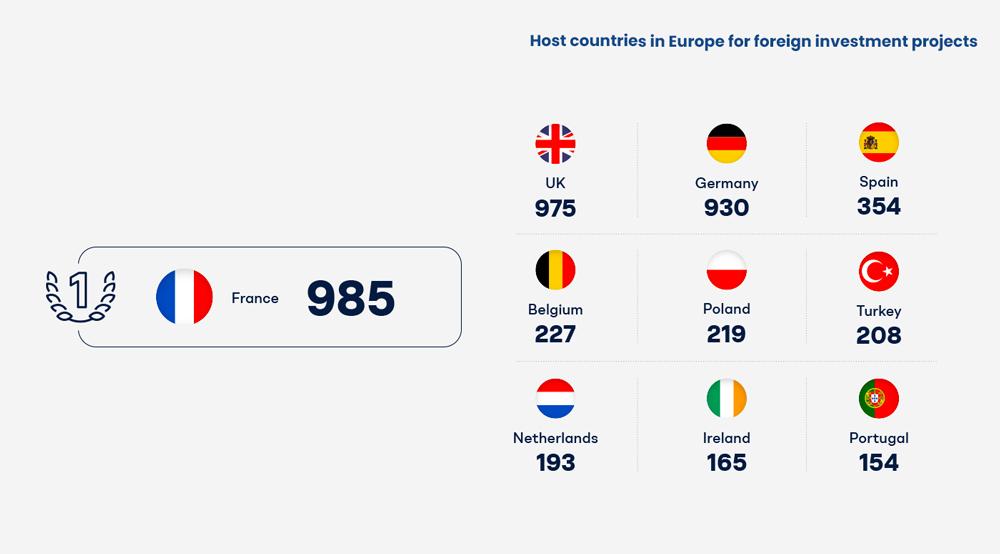 benjamin lecoq - graphiste paris clichy - - france datacenter & gimelec - brochure investir en france _ data - Top 10 des pays européen d'accueil pour le nombre de projets d'investissement étrangers