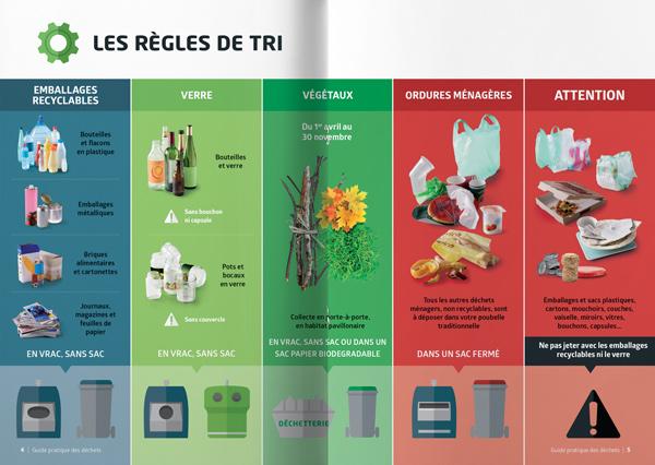 graphiste à paris clichy campagne publicitaire de sensibilisation de propreté urbaine - tableau de tri par benjamin lecoq